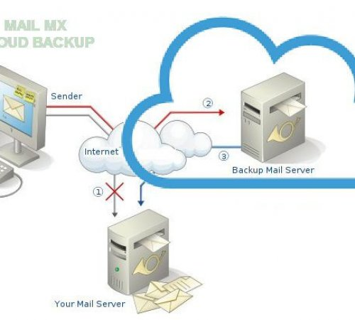 Backup Mx Cloud